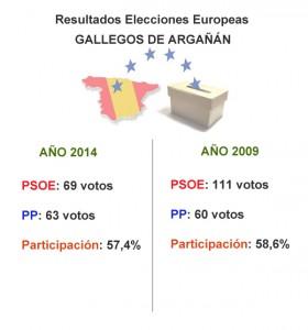 grafico gallegos elecciones 2014