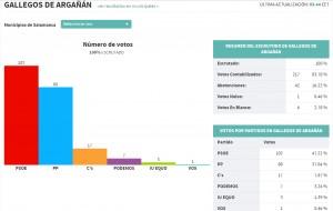 GALLEGOS resultados autonomicas 2015