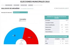 GALLEGOS  resultados locales  2015
